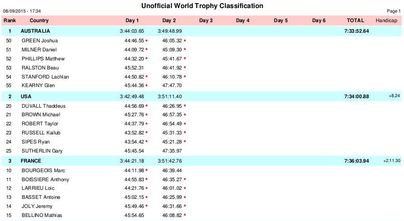 ISDE 2015 - wyniki world trophy - dzień II