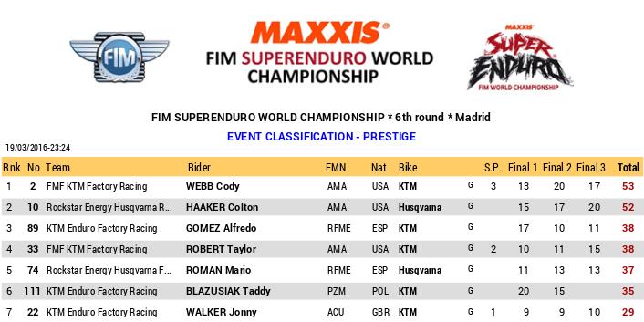 5 runda MŚ Superenduro