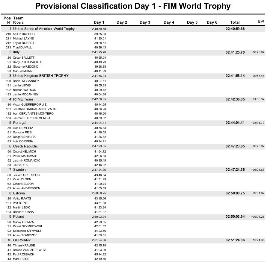World Trophy Dzień 1 ISDE 2016